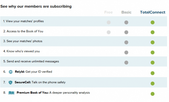 The different features related to eHarmony's three subscription plans