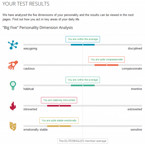 The personality test results for EliteSingles